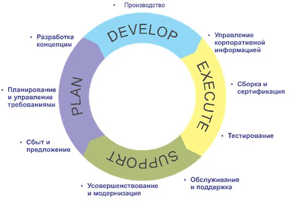о структуре изделия для