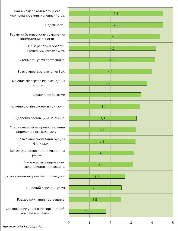 Факторы стимулирующие и сдерживающие